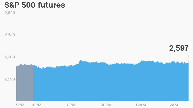 Premarket Stock Trading - CNNMoney