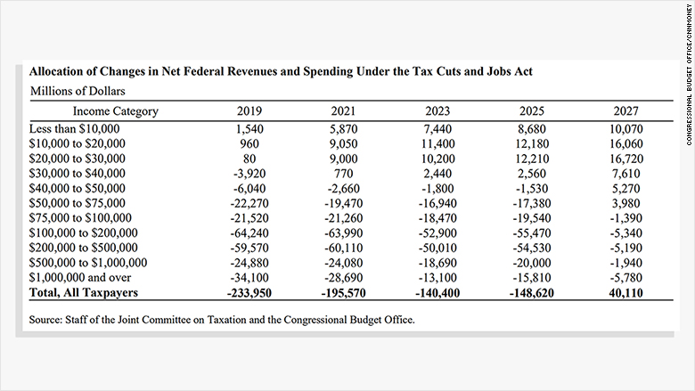 senate tax bill cbo