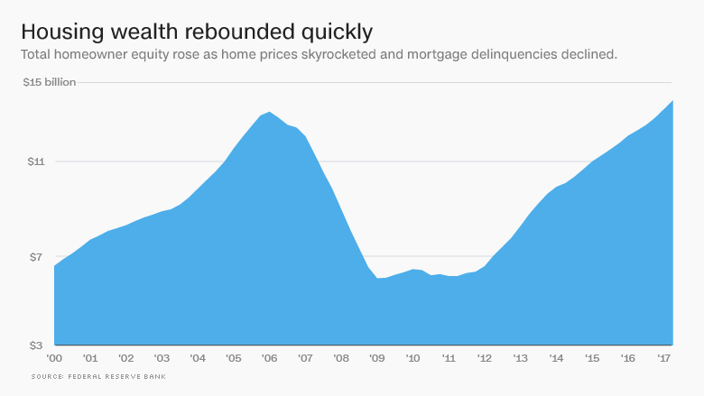 housing wealth rebounded