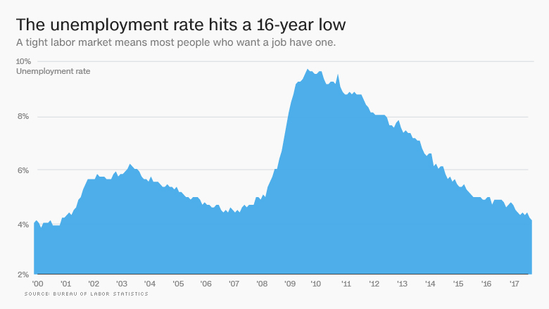unemployment 16 year low