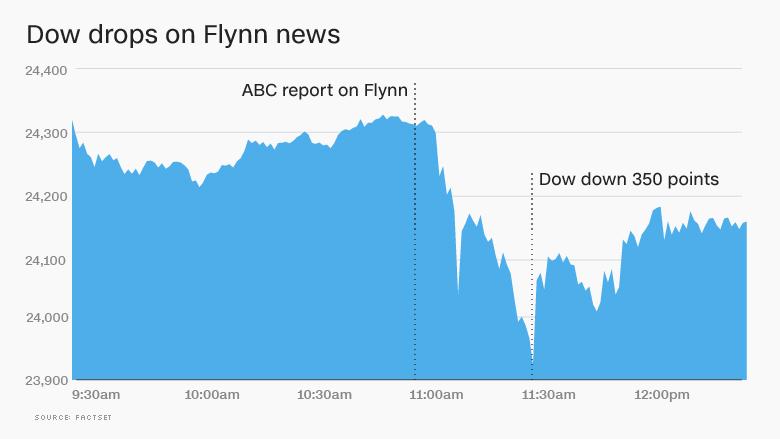 dow drips flynn news 2