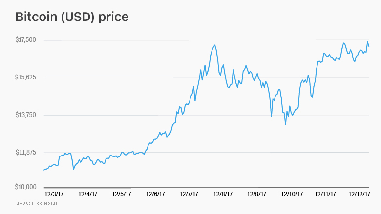 chart bitcoin price update