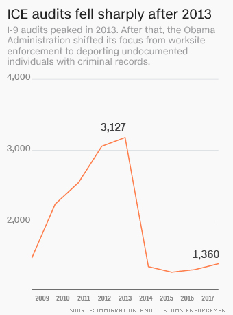 ICE pledges immigration crackdown on businesses  Here's what