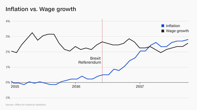 brexit wage growth