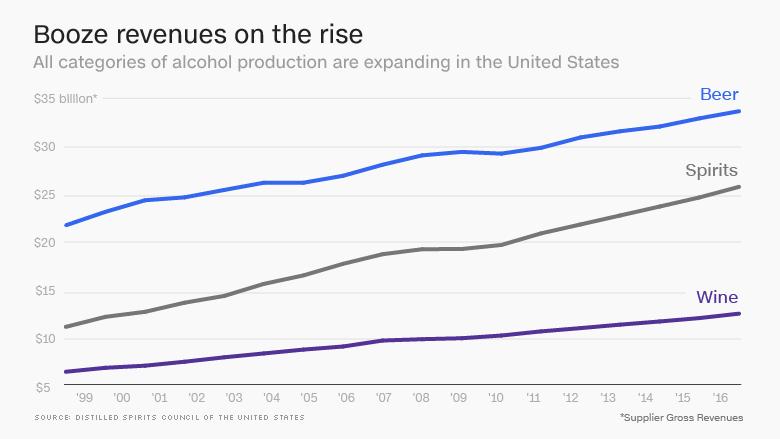 booze revenue rise