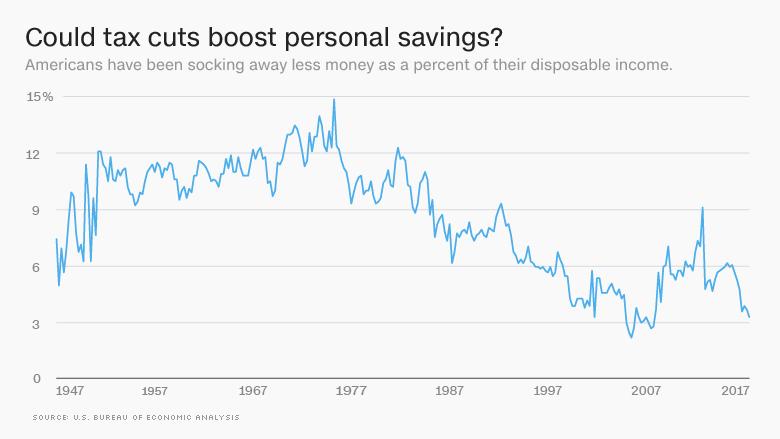 tax cut savings