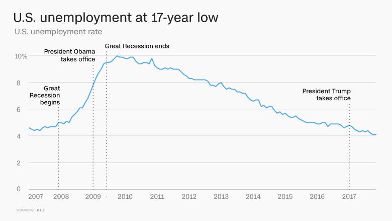 2017 job market unemployment