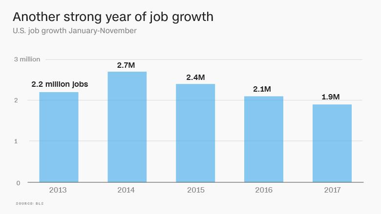 2017 job market growth