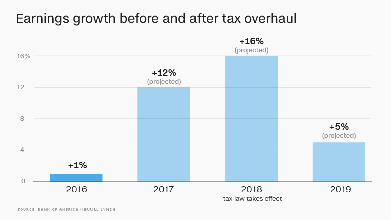 earnings tax overhaul update