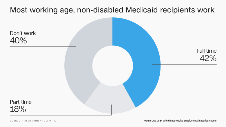 most working age non disabled medicaid work