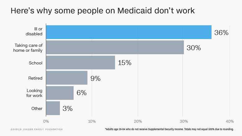 why medicaid not working