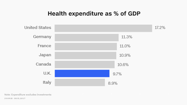 chart health expenditure percent gdp