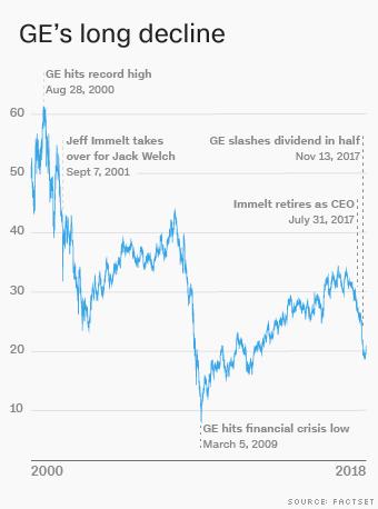 GE's $31 billion pension nightmare