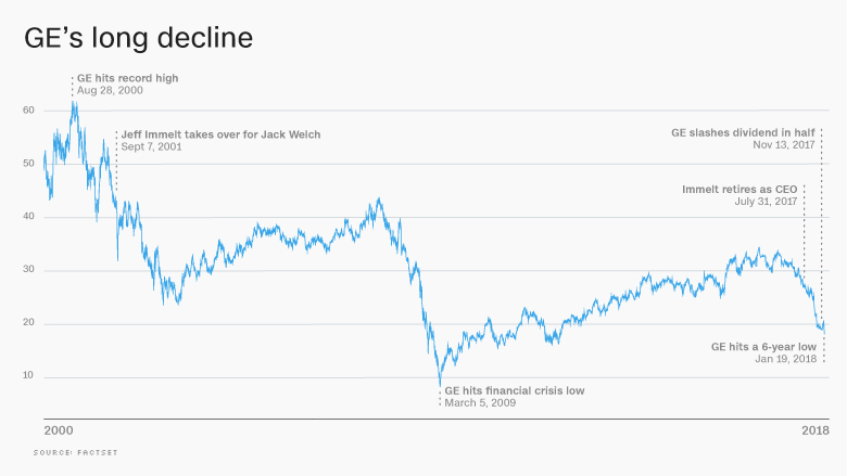 chart general electric stock GE
