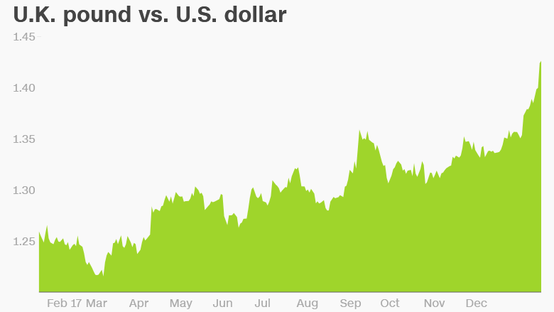 uk pound us dollar