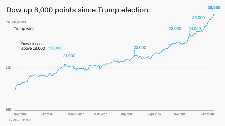 dow since trump election 26000 update