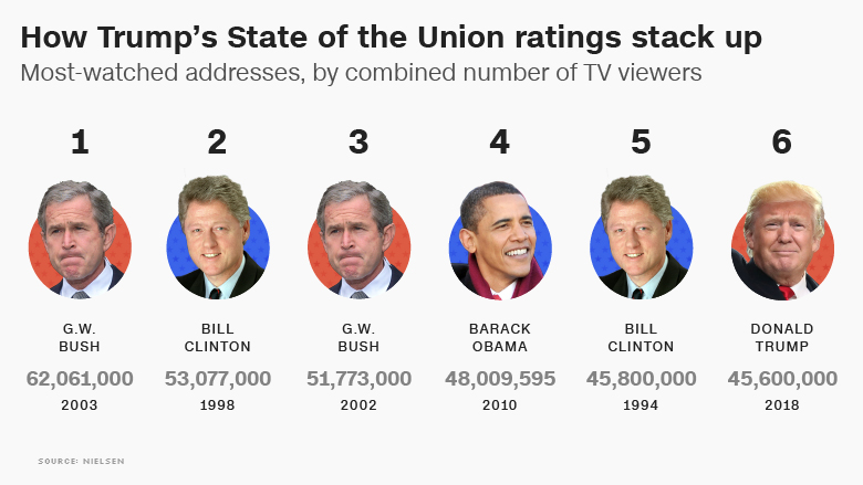 state of the union highest ratings