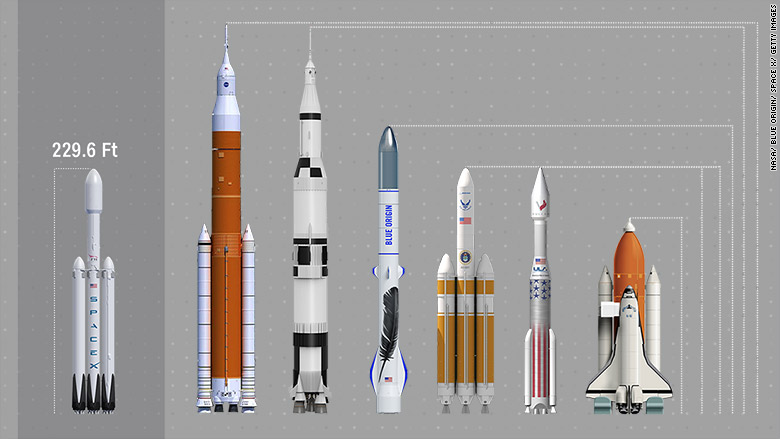 spacex falcon heavy  how the biggest rockets in history