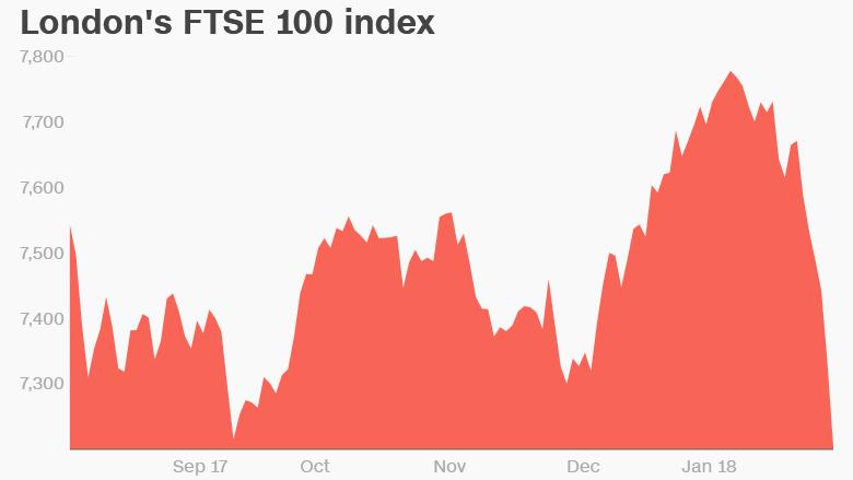 ftse 100 index london stock exchange uk