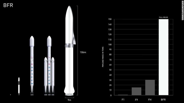 SpaceX BFR Falcon Heavy side by side