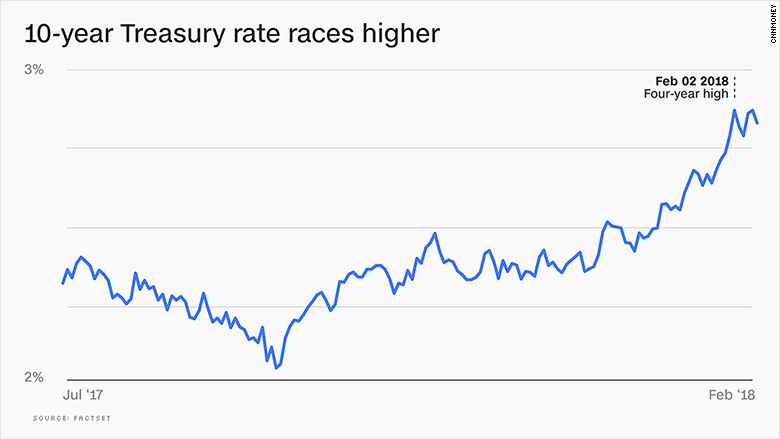 chart bond yields soaring treasury