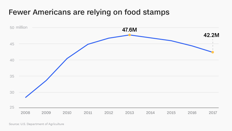 Children And Family Food Stamps