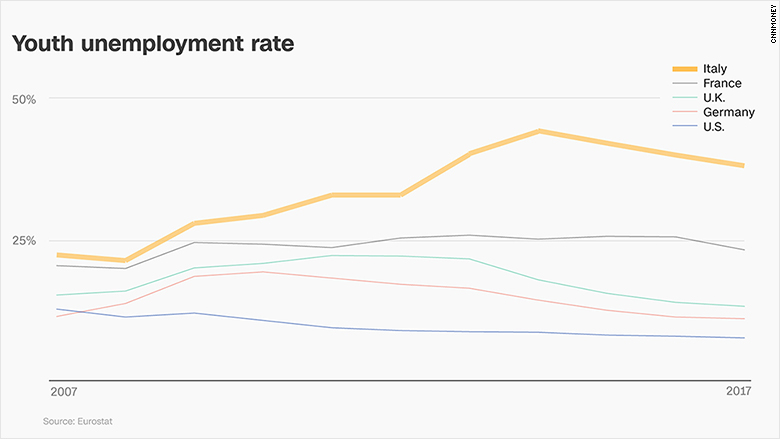 chart italy youth unemployment
