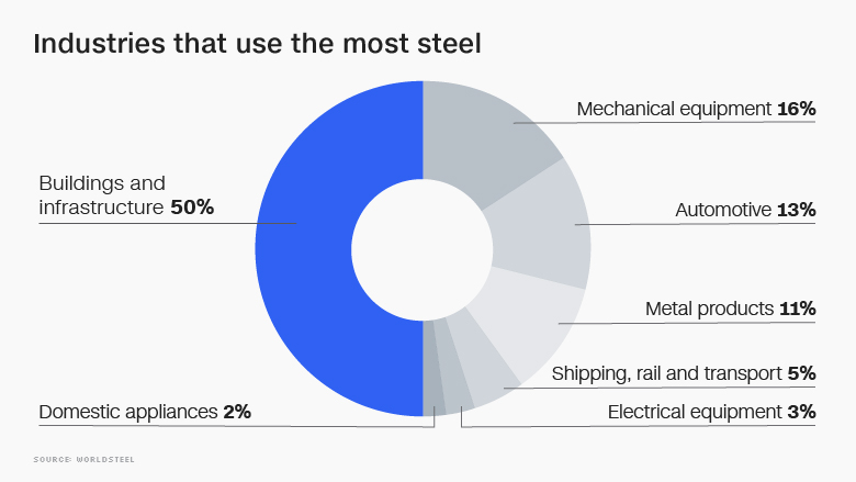 steel industries building infrastructure