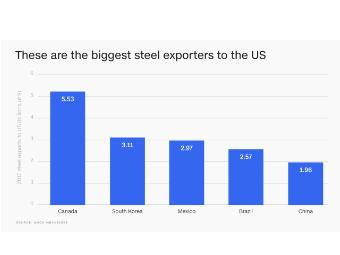The global steel industry by the numbers