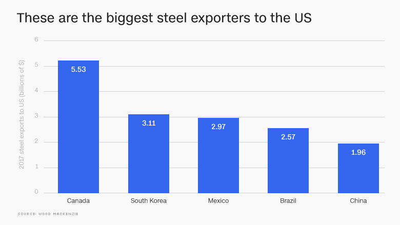 US steel tariffs chart