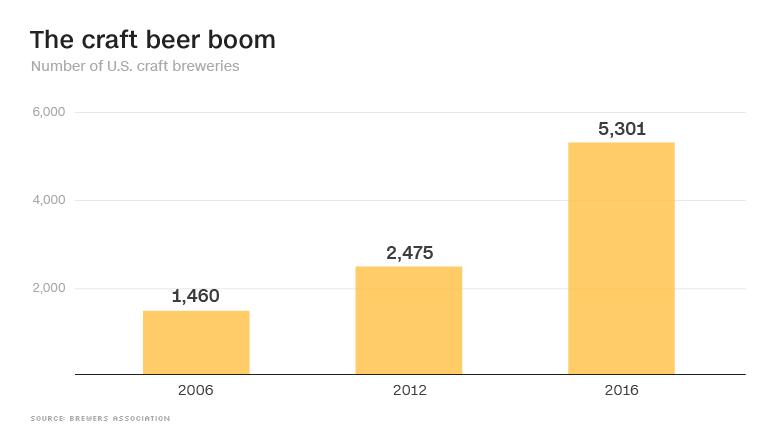 craft beer breweries