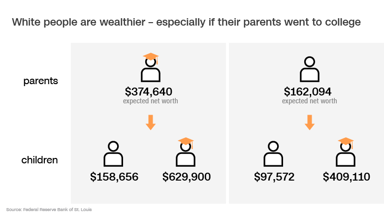 parents education white