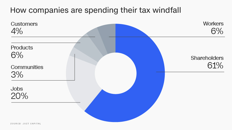 companies spending tax windfall chart