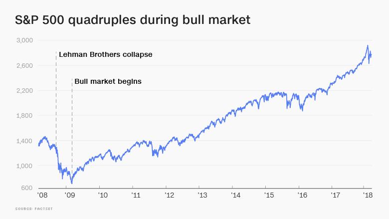 bull market sp500