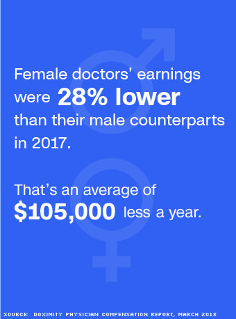 The gender pay gap for women doctors is big -- and getting worse