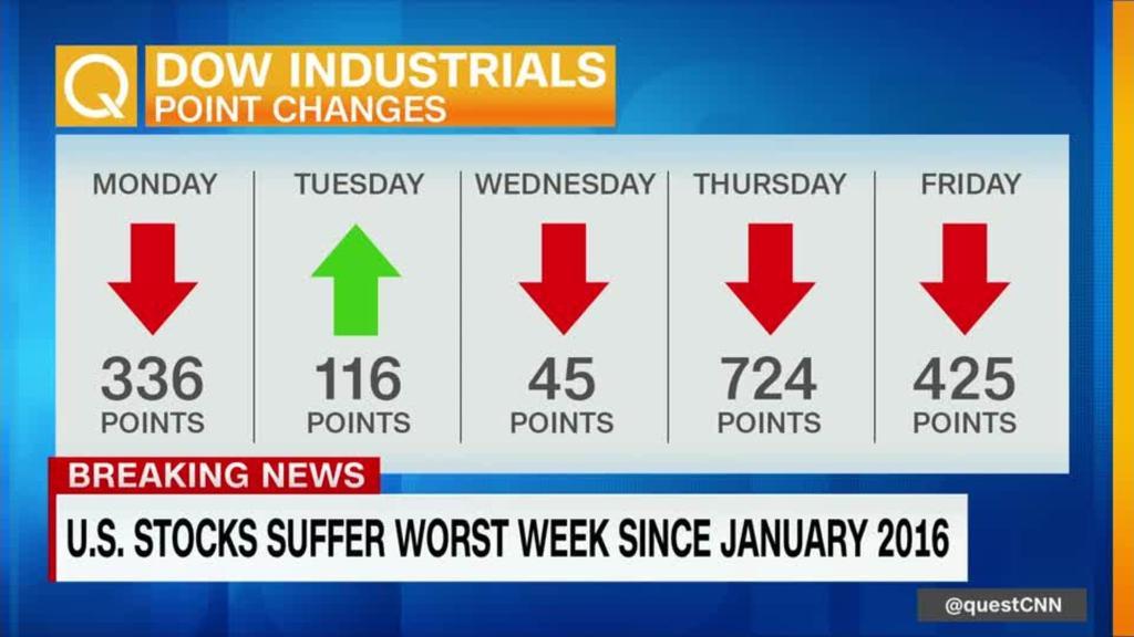 Wall Street posts worst week in 2 years