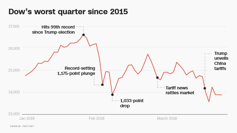 dow worst quarter chart