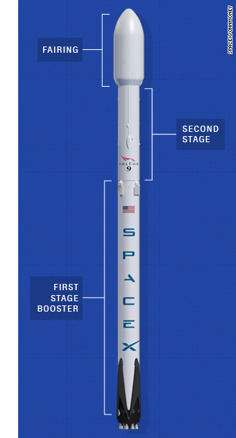 SpaceX Falcon9 labeled