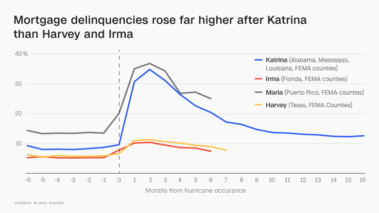 hurricane delinquency rates