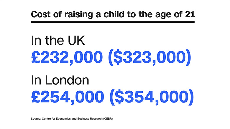 in story cost raising child uk london chart 3