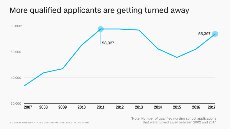 chart applicants turned away