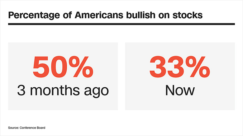 in story graphic percentage americans bullish chart