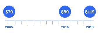 amazon price over time