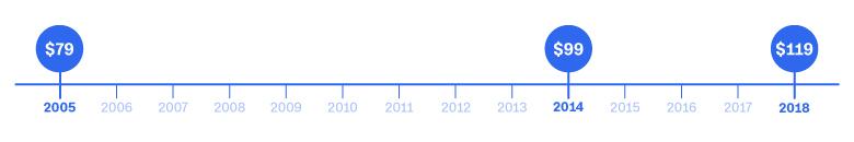 Amazon Prime Timeline History