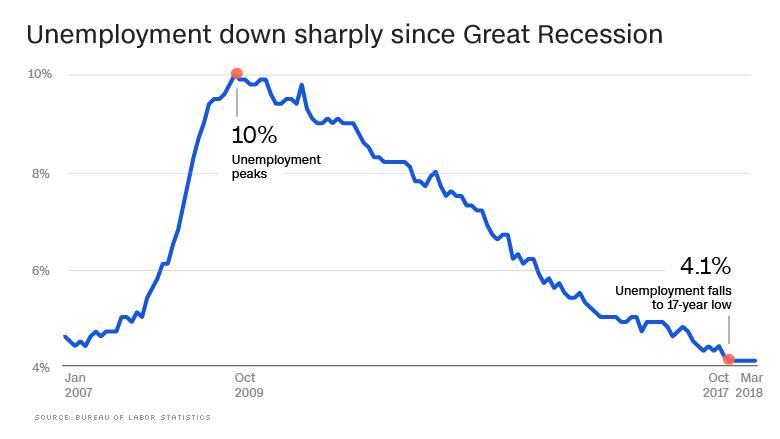 unemployment march 2018 chart