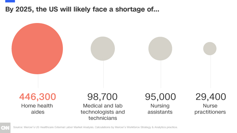 healthcare shortage chart