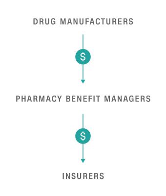 drug rebates chart