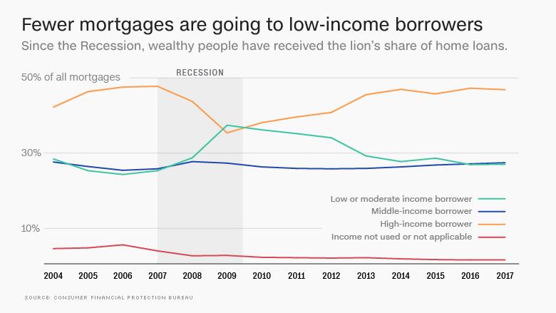 mortgage lending chart