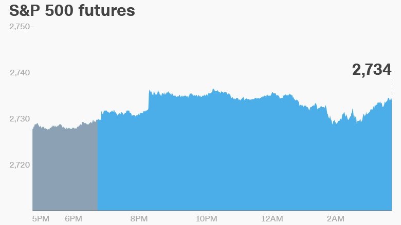 us futures may 25