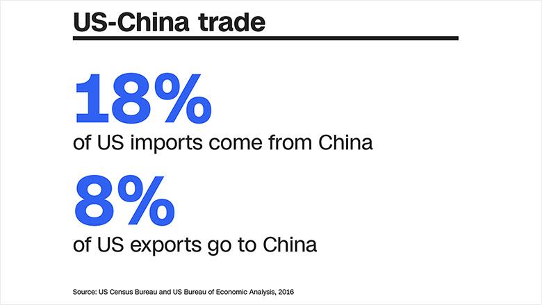 us china trade big numbers chart